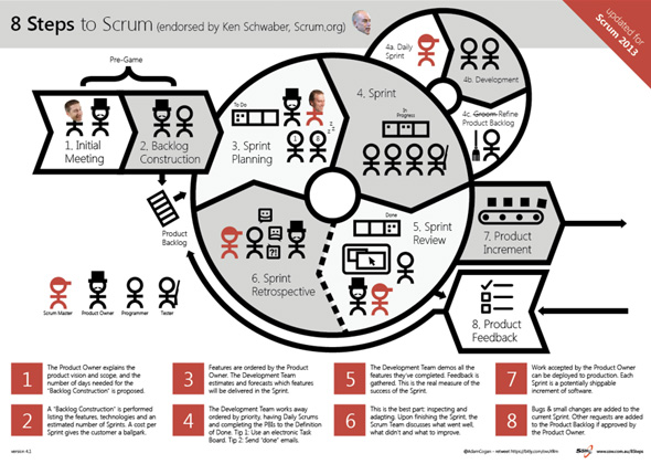 8Steps to Scrum 2013