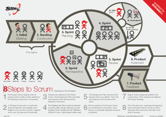 8 Steps To Scrum by SSW